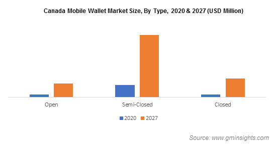 Canada Mobile Wallet Market Size, By Type