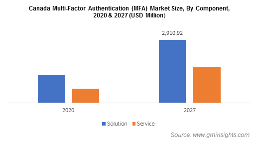Canada Multi-Factor Authentication (MFA) Market Size By Component