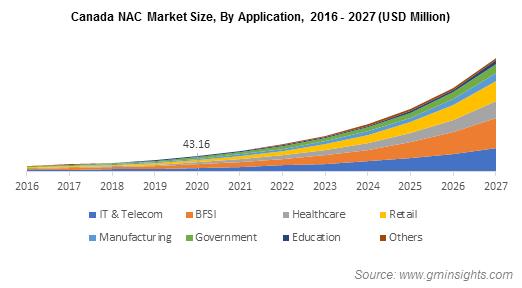 Canada NAC Market