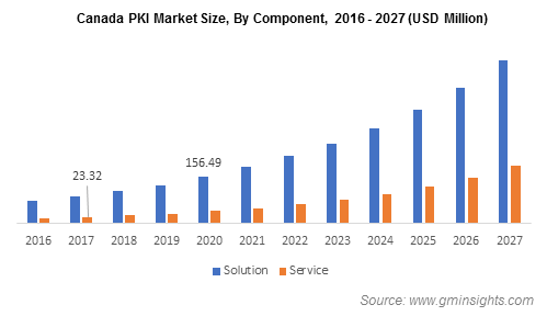 Canada PKI Market Size, By Component
