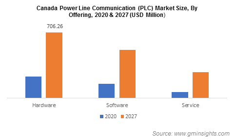 Power Line Communication Market Share