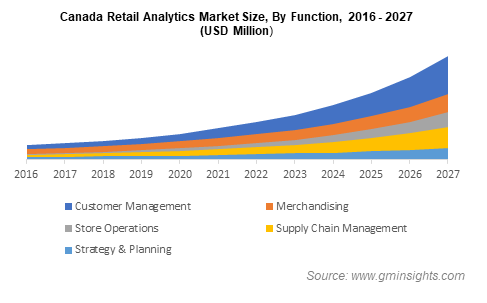 Canada Retail Analytics Market Size By Function