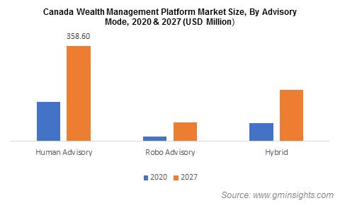 Canada Wealth Management Platform Market Size, By Advisory Mode