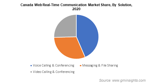 Canada Web Real-Time Communication Market Share By Solution