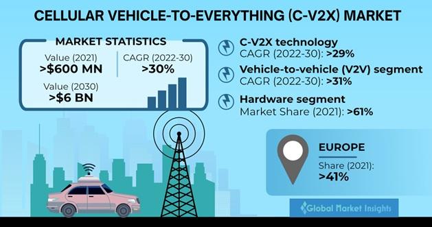 Cellular Vehicle-to-Everything (C-V2X) Market