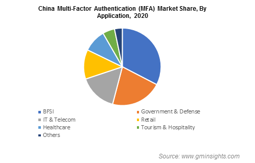China Multi-Factor Authentication (MFA) Market Share By Application