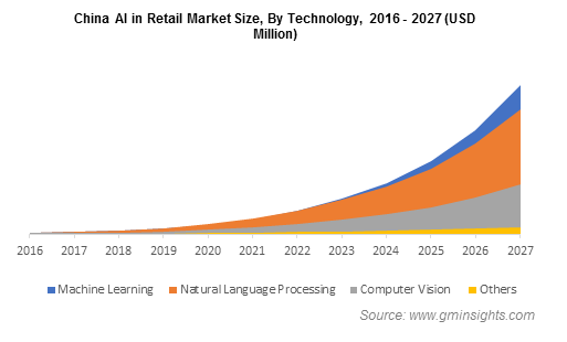 China AI in Retail By Technology