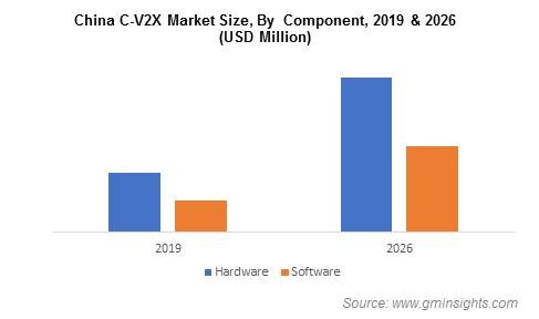 China Cellular Vehicle-to-Everything (C-V2X) Market