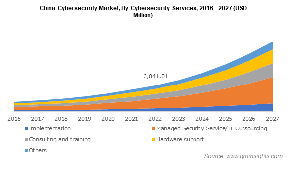 China Cybersecurity Market By Cybersecurity Services