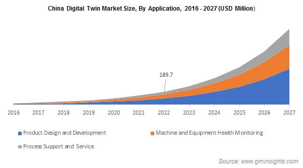 China Digital Twin Market Size, By Application