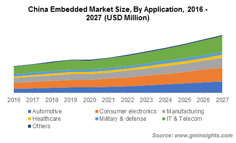 China Embedded Market Size, By Application