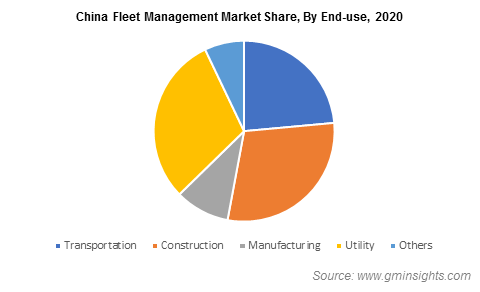 China Fleet Management Market Share, By End-use