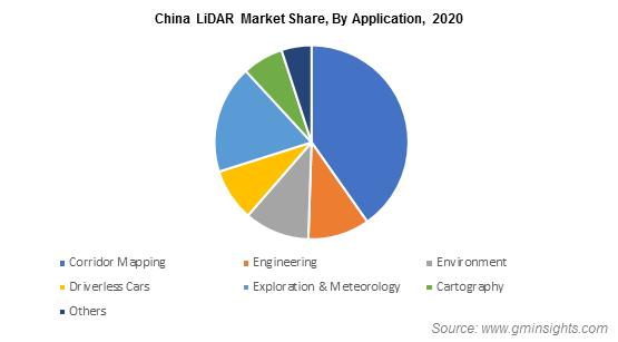 China LiDAR Market Share By Application