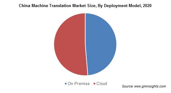 China Machine Translation Market Size, By Deployment Model