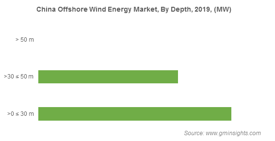 China Offshore Wind Energy Market, By Depth