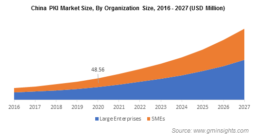 China PKI Market Size, By Organization Size
