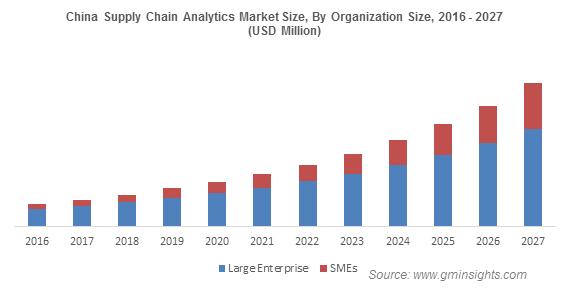 China Supply Chain Analytics Market Size