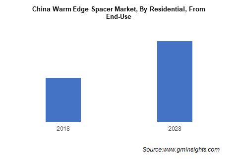 China Warm Edge Spacer Market By Residential