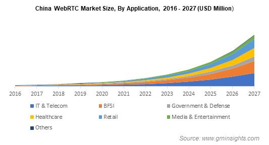 China WebRTC Market Size By Application