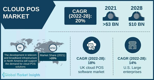 Cloud POS Market