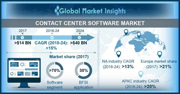 Contact Center Software Market
