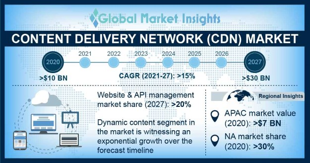 Content Delivery Network (CDN) Market Overview
