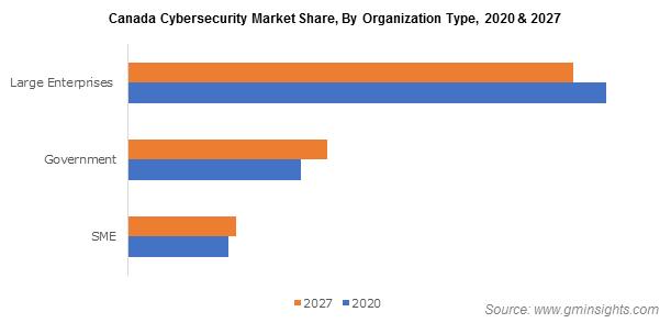 Canada Cybersecurity Market By Organization Type