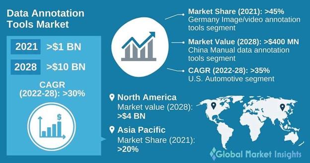 Data Annotation Tools Market