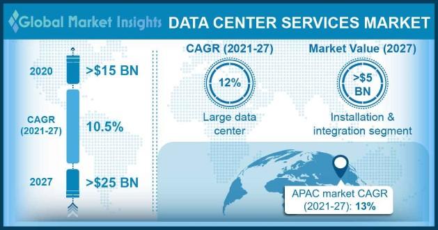 Data Center Services Market