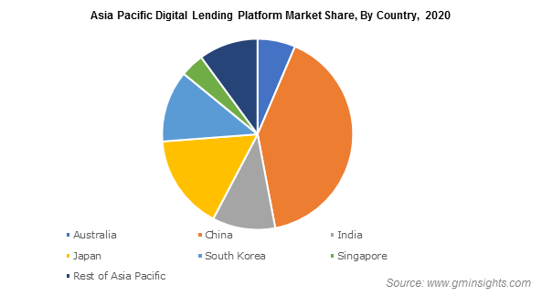Asia Pacific Digital Lending Platform Market By Country