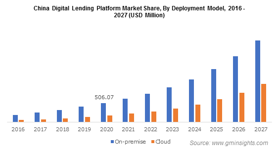 China Digital Lending Platform Market By Deployment Model