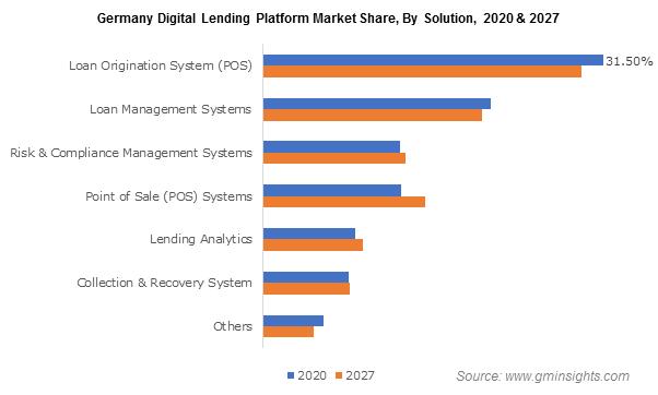 Germany Digital Lending Platform Market By Solution