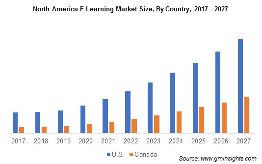 North America E-Learning Market By Country