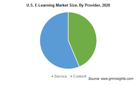 U.S. E-Learning Market By Provider