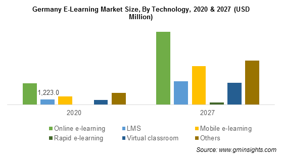 Germany E-Learning Market By Technology