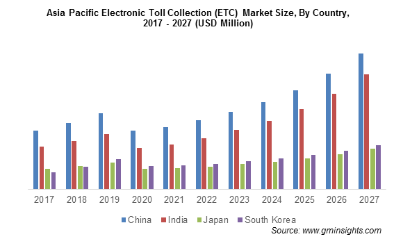 Asia Pacific Electronic Toll Collection (ETC) Market By Country