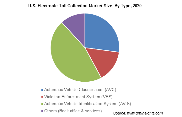 U.S. Electronic Toll Collection Market By Type