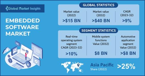 Embedded Software Market