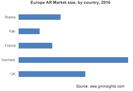 Europe AR Market size, by country