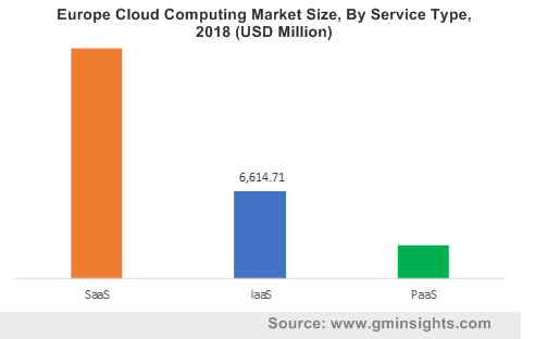 Europe Cloud Computing Market By Service Type