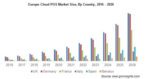Europe Cloud POS Market By Country