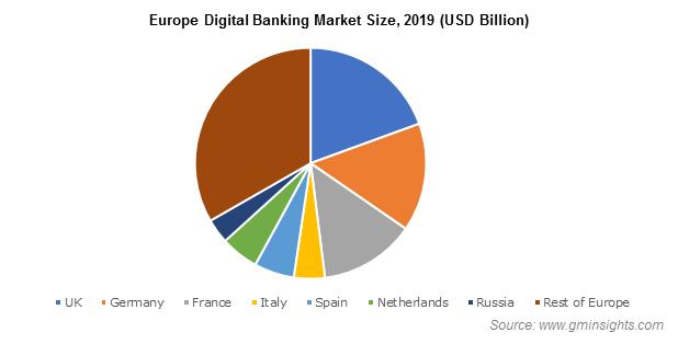 Europe Digital Banking Market Size
