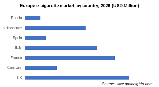 Europe e-cigarette market, by country