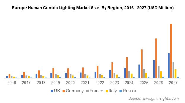Europe Human Centric Lighting Market