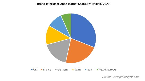 Europe Intelligent Apps Market Share
