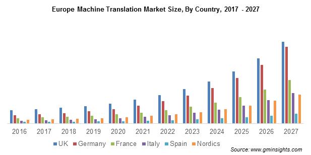 Europe Machine Translation Market Size, By Country