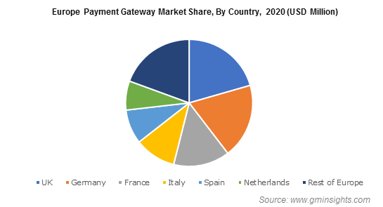 Europe Payment Gateway Market Share, By Country