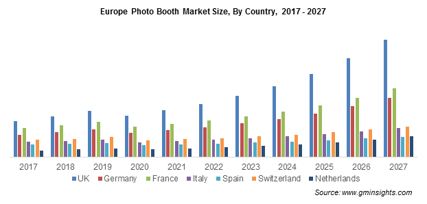 Europe Photo Booth Market Share