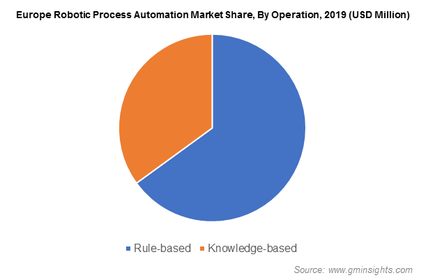 Europe Robotic Process Automation Market Share