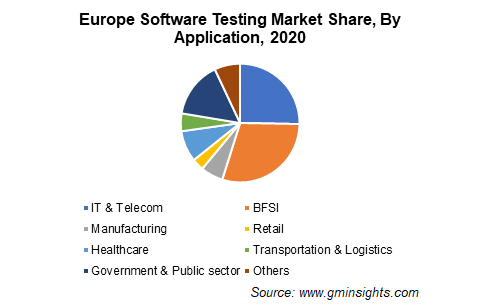 Europe Software Testing Market Share, By Application